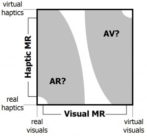 Expansion of Reality-Virtuality Continuum to 2D Plane